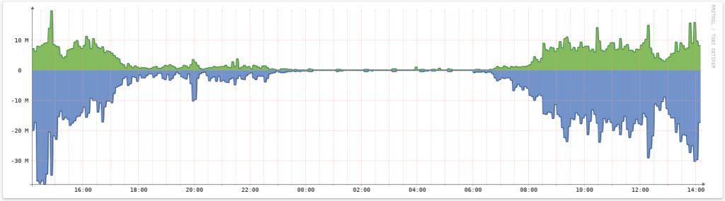 RDP traffic 300 gebruikers